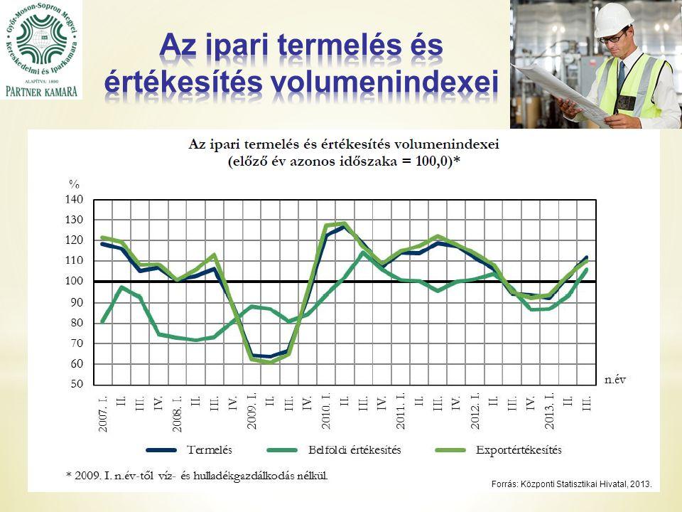 Forrás: Központi Statisztikai Hivatal, 2013.