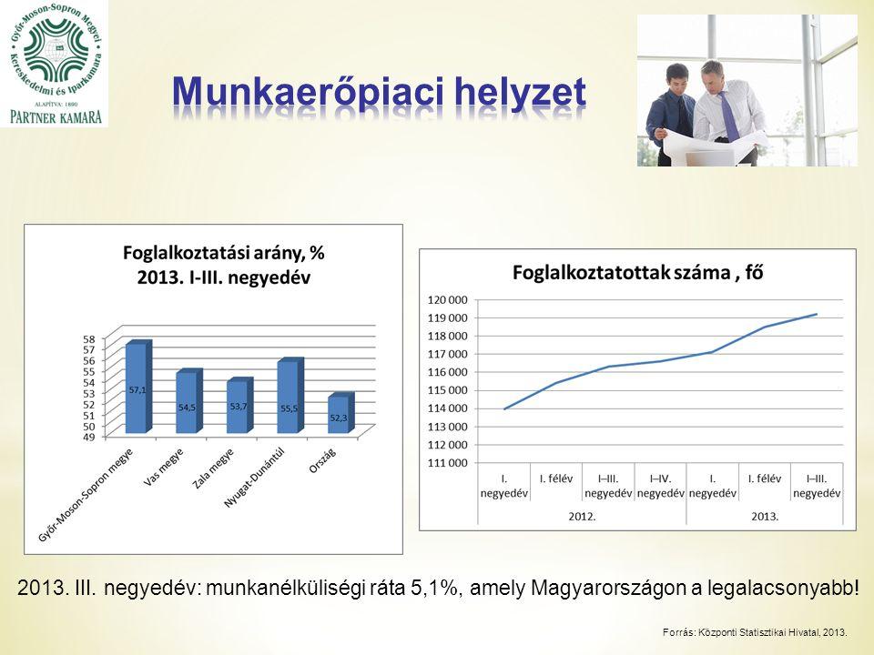 2013.III. negyedév: munkanélküliségi ráta 5,1%, amely Magyarországon a legalacsonyabb.