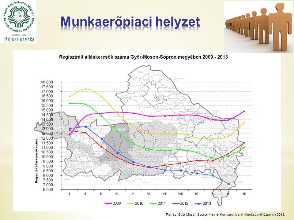 Forrás: Győr-Moson-Sopron Megyei Kormányhivatal Munkaügyi Központja 2013.