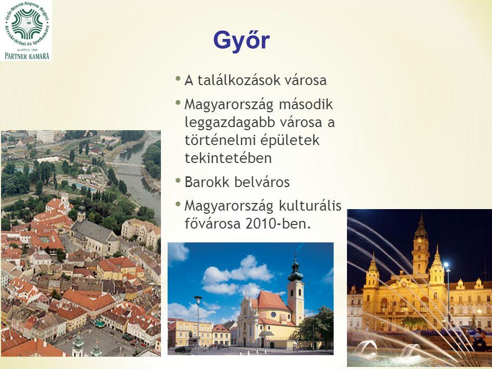 Győr A találkozások városa Magyarország második leggazdagabb városa a történelmi épületek tekintetében Barokk belváros Magyarország kulturális fővárosa 2010-ben.