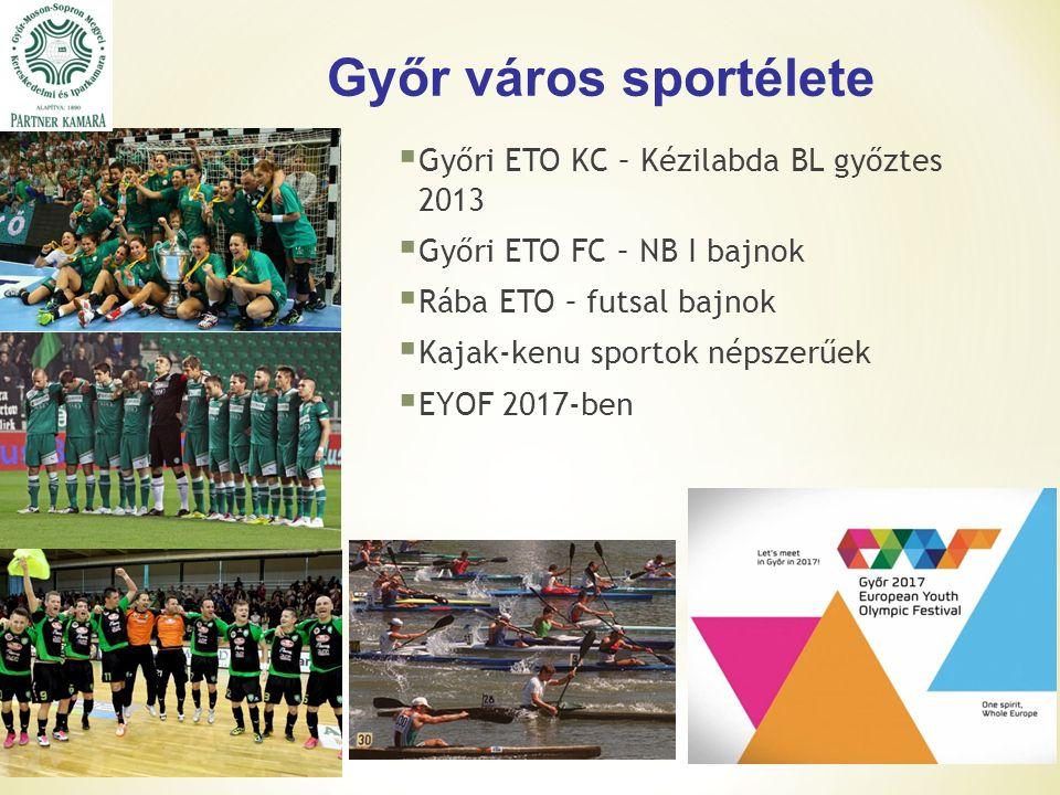 Győr város sportélete  Győri ETO KC – Kézilabda BL győztes 2013  Győri ETO FC – NB I bajnok  Rába ETO – futsal bajnok  Kajak-kenu sportok népszerűek  EYOF 2017-ben