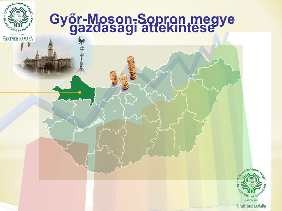 Győr-Moson-Sopron megye gazdasági áttekintése
