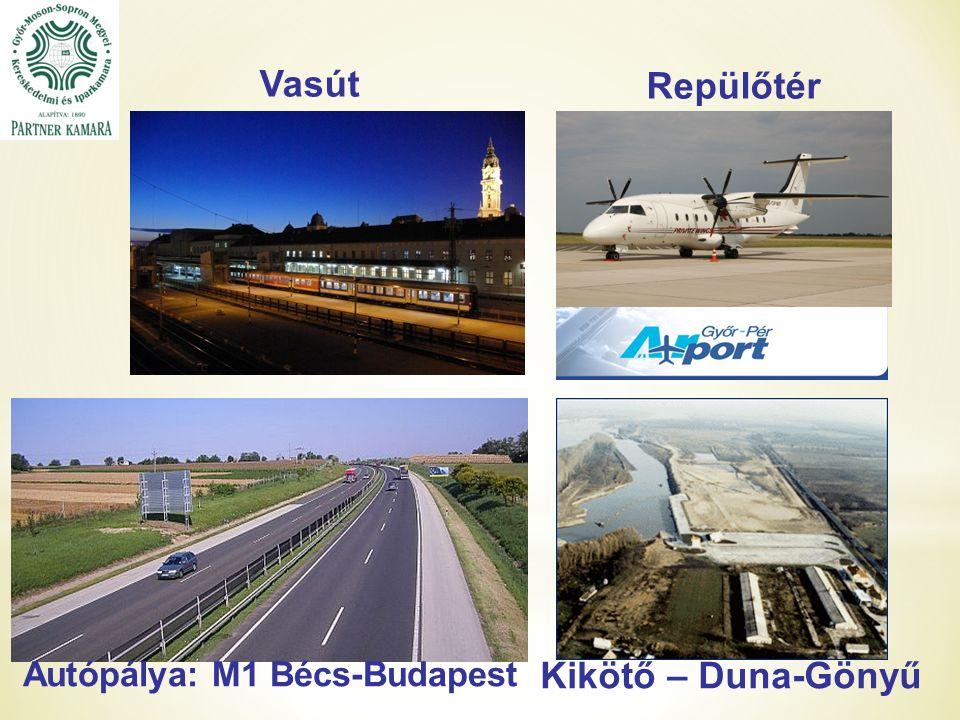 Vasút Repülőtér Autópálya: M1 Bécs-Budapest Kikötő – Duna-Gönyű