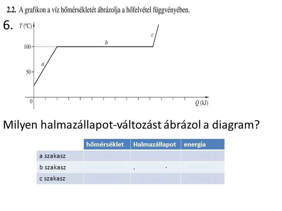 Milyen halmazállapot-változást ábrázol a diagram.
