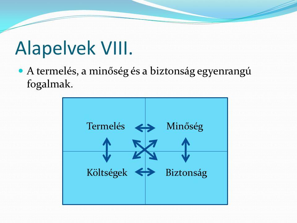 Alapelvek VIII. A termelés, a minőség és a biztonság egyenrangú fogalmak.