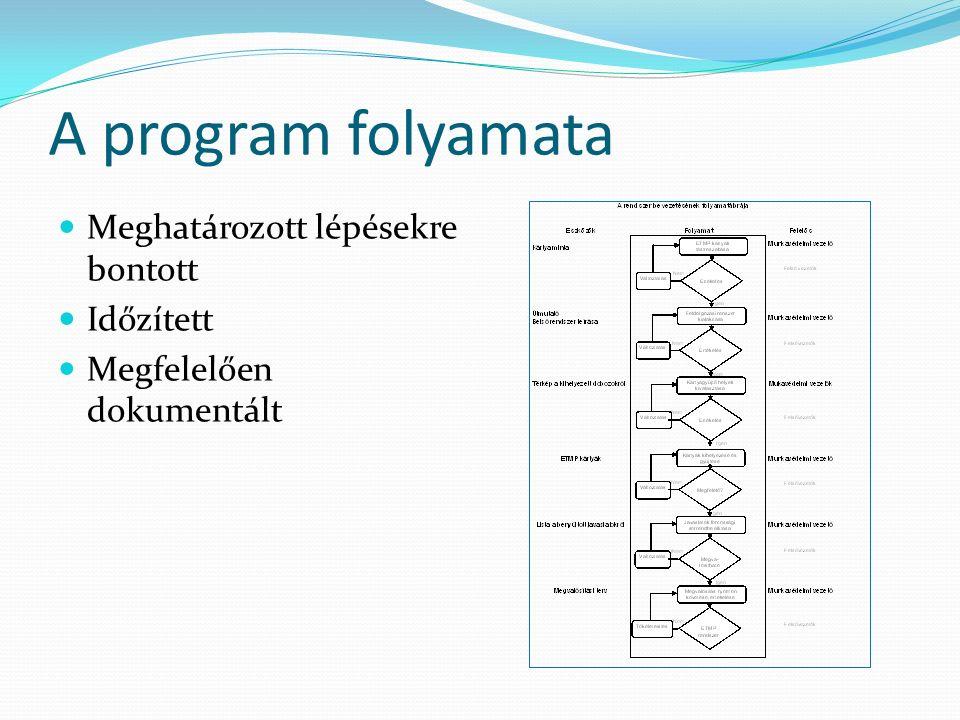 A program folyamata Meghatározott lépésekre bontott Időzített Megfelelően dokumentált