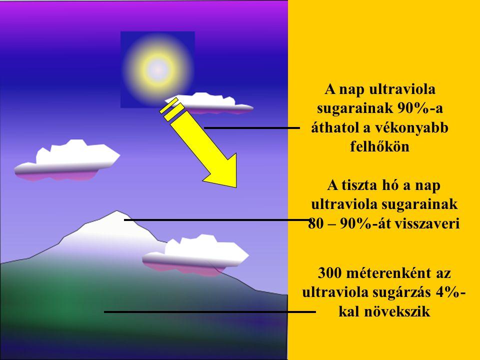 A nap ultraviola sugarainak 90%-a áthatol a vékonyabb felhőkön A tiszta hó a nap ultraviola sugarainak 80 – 90%-át visszaveri 300 méterenként az ultra