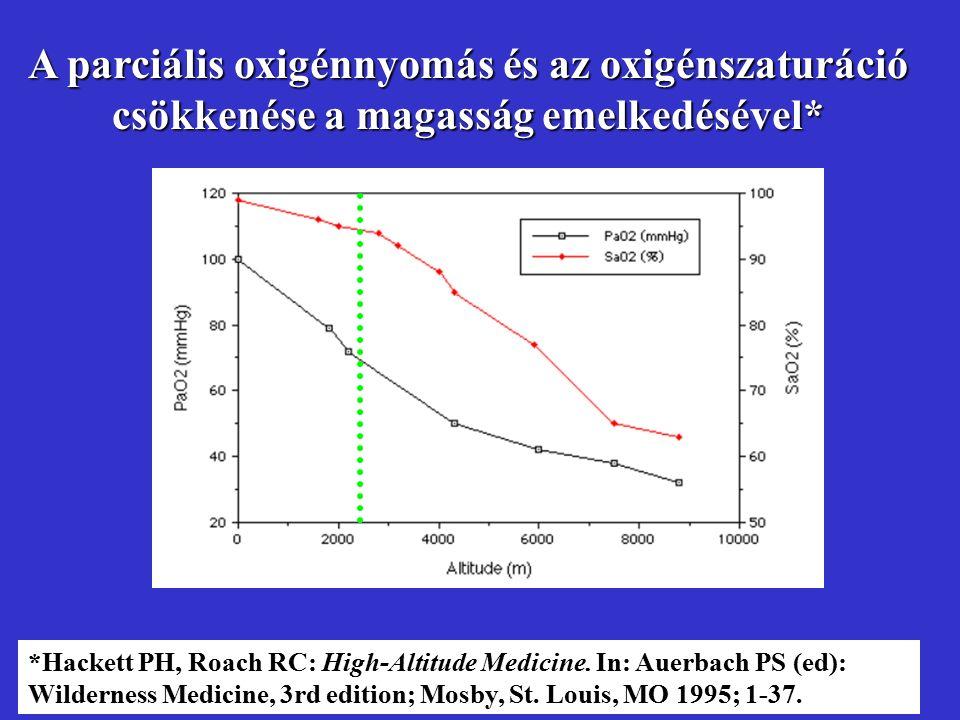 *Hackett PH, Roach RC: High-Altitude Medicine. In: Auerbach PS (ed): Wilderness Medicine, 3rd edition; Mosby, St. Louis, MO 1995; 1-37. A parciális ox