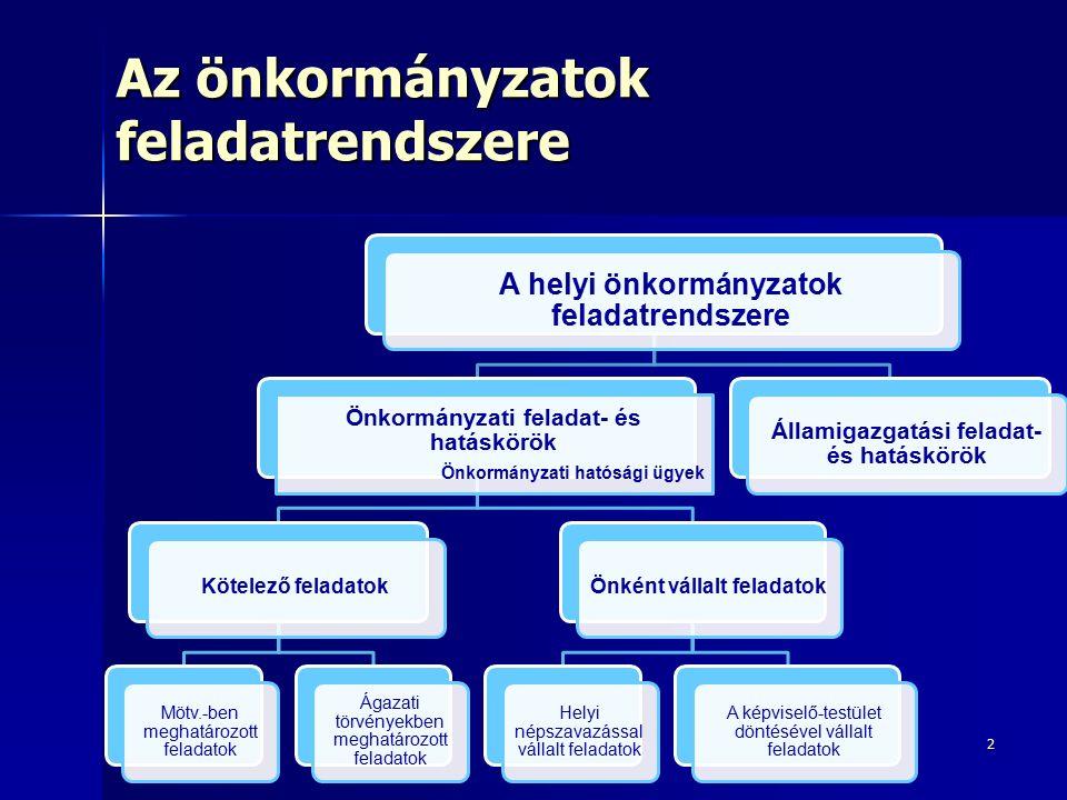 A helyi önkormányzatok feladatrendszere Önkormányzati feladat- és hatáskörök Önkormányzati hatósági ügyek Kötelező feladatok Mötv.-ben meghatározott feladatok Ágazati törvényekben meghatározott feladatok Önként vállalt feladatok Helyi népszavazással vállalt feladatok A képviselő-testület döntésével vállalt feladatok Államigazgatási feladat- és hatáskörök 2 Az önkormányzatok feladatrendszere