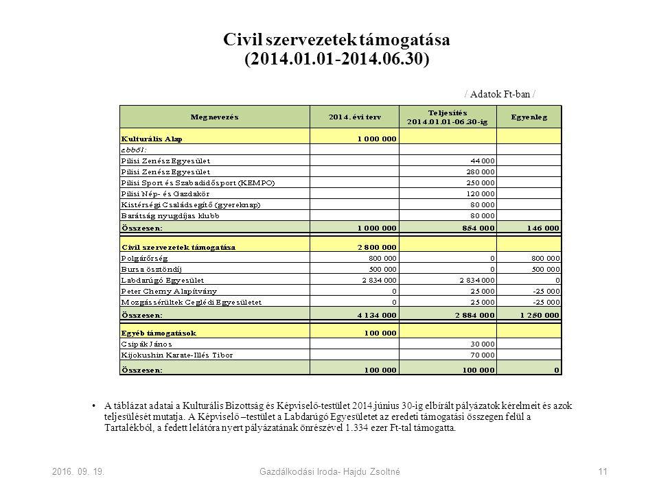 Civil szervezetek támogatása (2014.01.01-2014.06.30) A táblázat adatai a Kulturális Bizottság és Képviselő-testület 2014.június 30-ig elbírált pályázatok kérelmeit és azok teljesülését mutatja.
