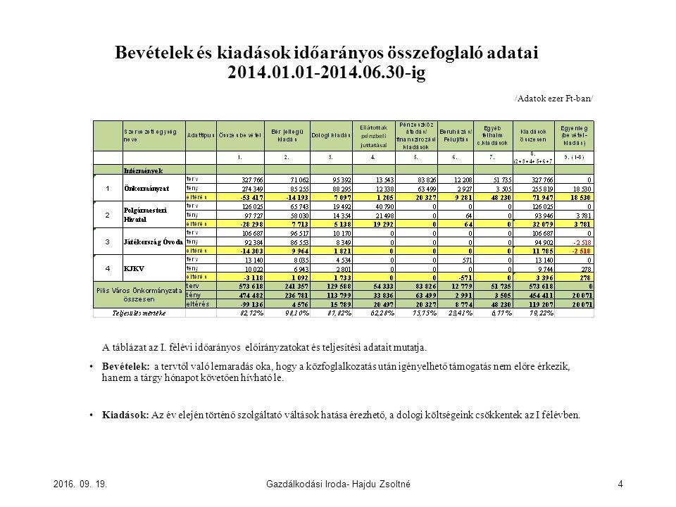 Bevételek és kiadások időarányos összefoglaló adatai 2014.01.01-2014.06.30-ig A táblázat az I. félévi időarányos előirányzatokat és teljesítési adatai