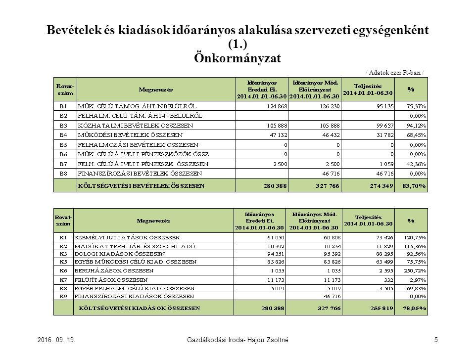 Bevételek és kiadások időarányos alakulása szervezeti egységenként (1.) Önkormányzat 2016.