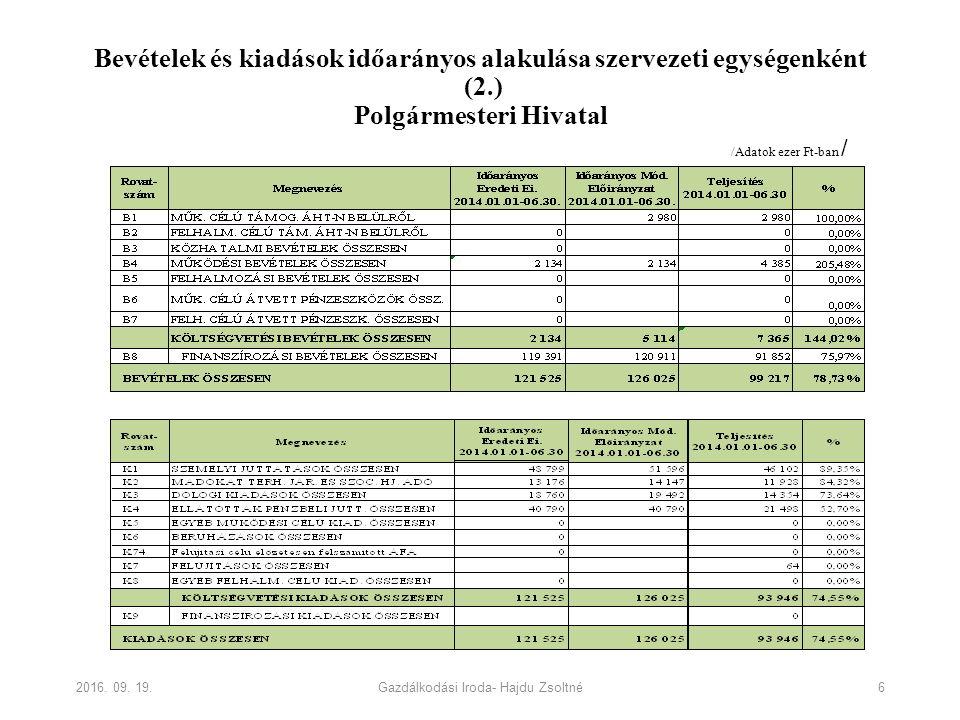 Bevételek és kiadások időarányos alakulása szervezeti egységenként (2.) Polgármesteri Hivatal 2016. 09. 19.Gazdálkodási Iroda- Hajdu Zsoltné 6 /Adatok