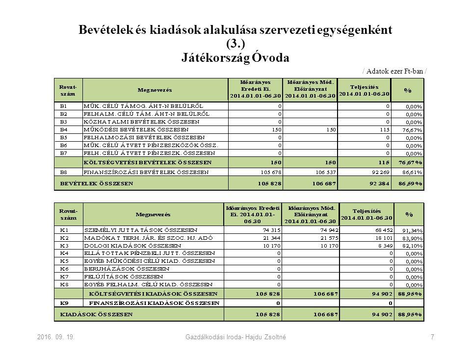 Bevételek és kiadások alakulása szervezeti egységenként (3.) Játékország Óvoda 2016.