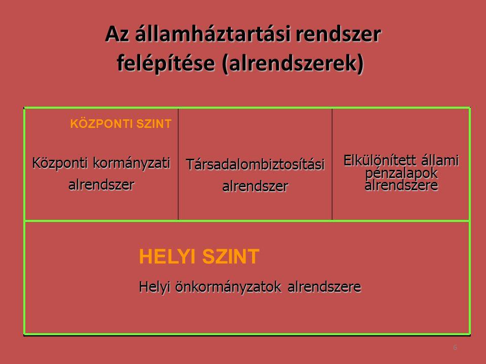 6 Központi kormányzati alrendszerTársadalombiztosításialrendszer Elkülönített állami pénzalapok alrendszere Az államháztartási rendszer felépítése (alrendszerek) Az államháztartási rendszer felépítése (alrendszerek) HELYI SZINT Helyi önkormányzatok alrendszere KÖZPONTI SZINT