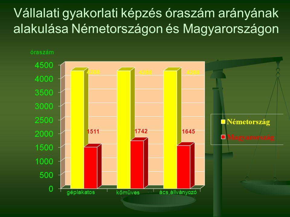 Vállalati gyakorlati képzés óraszám arányának alakulása Németországon és Magyarországon géplakatos kőműves ács,állványozó óraszám 16451511 4288 1742