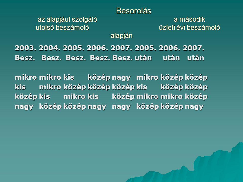 Besorolás az alapjául szolgáló a második utolsó beszámoló üzleti évi beszámoló alapján 2003. 2004. 2005. 2006. 2007. 2005. 2006. 2007. Besz. Besz. Bes