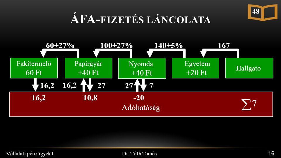 Dr. Tóth Tamás Vállalati pénzügyek I. 16 Papírgyár +40 Ft Nyomda +40 Ft Egyetem +20 Ft Adóhatóság Hallgató 100+27%140+5%167 16,2 27 10,8-20 7 Fakiterm