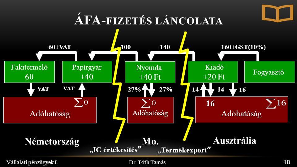 Dr. Tóth Tamás Vállalati pénzügyek I. 18 Adóhatóság Adóhatóság Papírgyár +40 Nyomda +40 Ft Kiadó +20 Ft Adóhatóság Fogyasztó 100 140160+GST(10%) VAT 2
