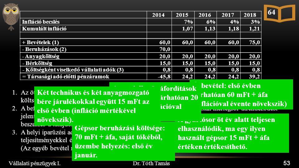 Dr. Tóth Tamás Vállalati pénzügyek I. 53 20142015201620172018 Infláció becslés7%6%4%3% Kumulált infláció1,071,131,181,21 1.Az ötödik évben a gépsor ér