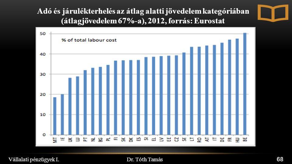 Dr. Tóth Tamás Vállalati pénzügyek I. 68 Adó és járulékterhelés az átlag alatti jövedelem kategóriában (átlagjövedelem 67%-a), 2012, forrás: Eurostat