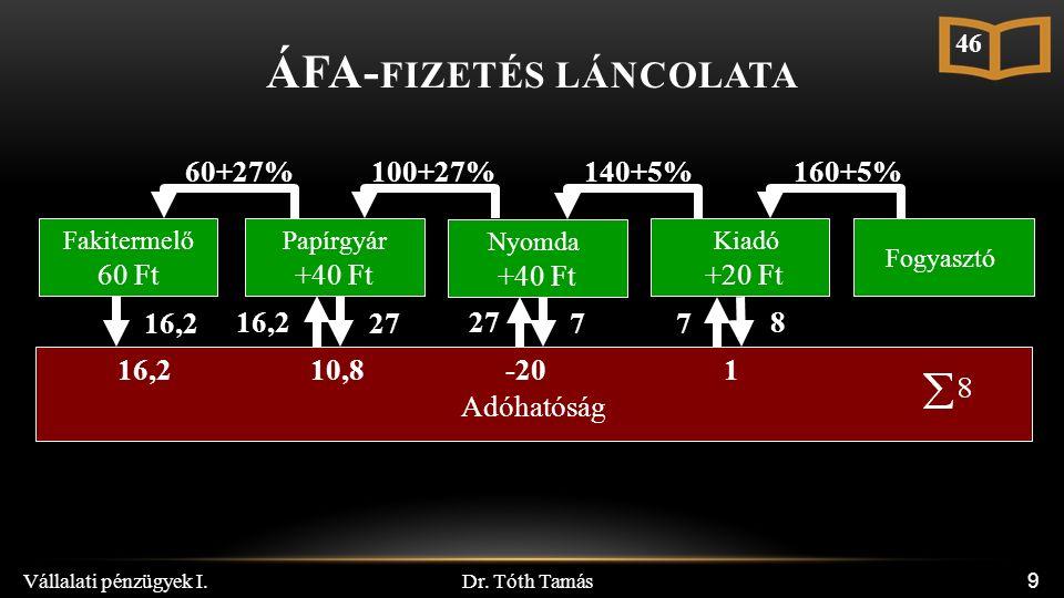 Dr. Tóth Tamás Vállalati pénzügyek I. 9 Papírgyár +40 Ft Nyomda +40 Ft Kiadó +20 Ft Adóhatóság Fogyasztó 100+27%140+5%160+5% 16,2 27 7 8 10,8-201 7 Fa