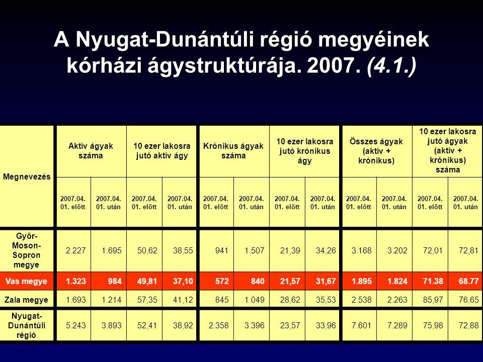 A Nyugat-Dunántúli régió megyéinek kórházi ágystruktúrája.