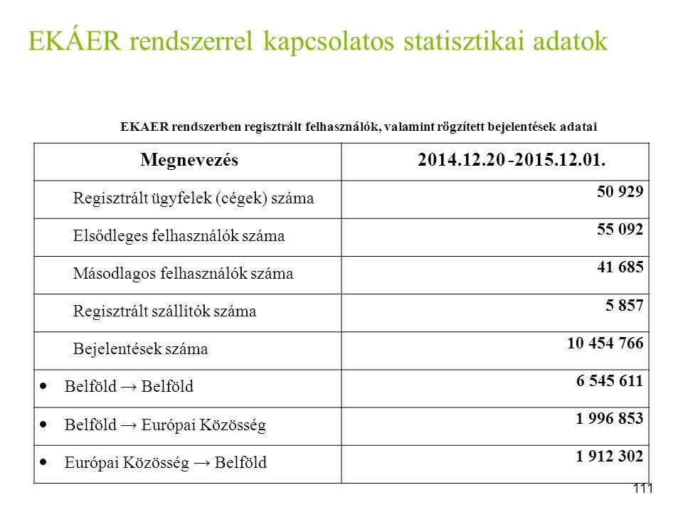 EKÁER rendszerrel kapcsolatos statisztikai adatok EKAER rendszerben regisztrált felhasználók, valamint rögzített bejelentések adatai Megnevezés2014.12.20 -2015.12.01.