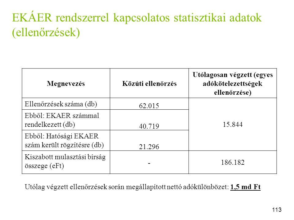 EKÁER rendszerrel kapcsolatos statisztikai adatok (ellenőrzések) MegnevezésKözúti ellenőrzés Utólagosan végzett (egyes adókötelezettségek ellenőrzése) Ellenőrzések száma (db) 62.015 15.844 Ebből: EKAER számmal rendelkezett (db) 40.719 Ebből: Hatósági EKAER szám került rögzítésre (db) 21.296 Kiszabott mulasztási bírság összege (eFt) - 186.182 113 Utólag végzett ellenőrzések során megállapított nettó adókülönbözet: 1,5 md Ft