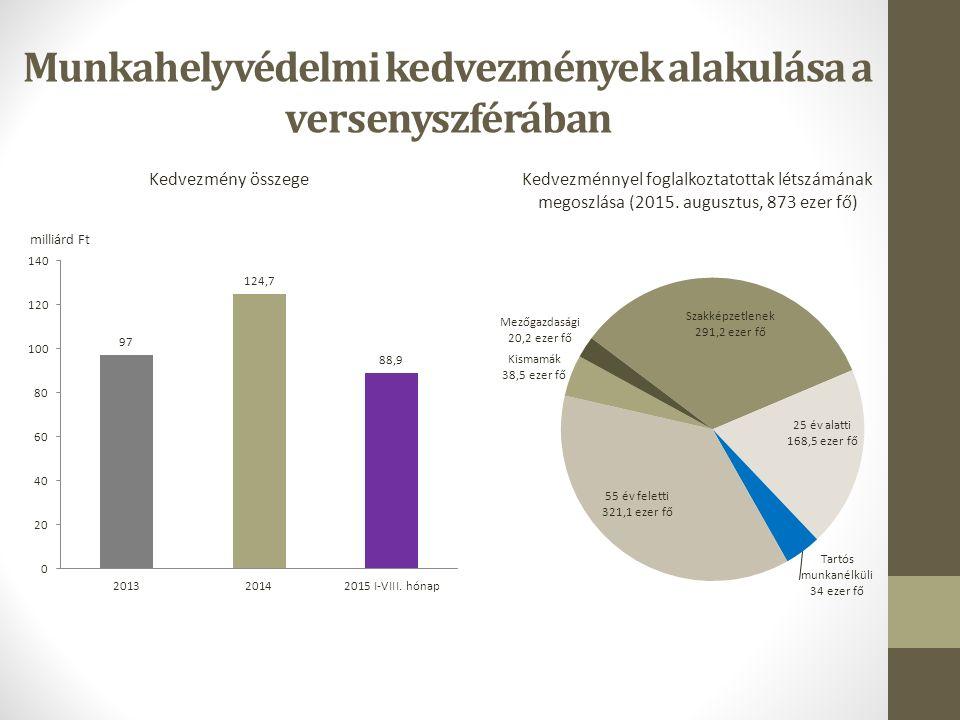 Munkahelyvédelmi kedvezmények alakulása a versenyszférában Kedvezmény összegeKedvezménnyel foglalkoztatottak létszámának megoszlása (2015.