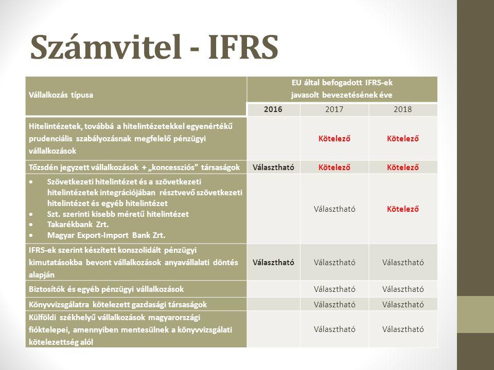 """Számvitel - IFRS Vállalkozás típusa EU által befogadott IFRS-ek javasolt bevezetésének éve 201620172018 Hitelintézetek, továbbá a hitelintézetekkel egyenértékű prudenciális szabályozásnak megfelelő pénzügyi vállalkozások Kötelező Tőzsdén jegyzett vállalkozások + """"koncessziós társaságokVálaszthatóKötelező  Szövetkezeti hitelintézet és a szövetkezeti hitelintézetek integrációjában résztvevő szövetkezeti hitelintézet és egyéb hitelintézet  Szt."""