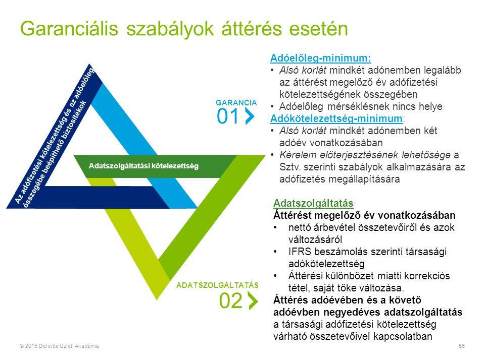 Garanciális szabályok áttérés esetén 56© 2015 Deloitte Üzleti Akadémia 01 GARANCIA Adóelőleg-minimum: Alsó korlát mindkét adónemben legalább az áttérést megelőző év adófizetési kötelezettségének összegében Adóelőleg mérséklésnek nincs helye Adókötelezettség-minimum: Alsó korlát mindkét adónemben két adóév vonatkozásában Kérelem előterjesztésének lehetősége a Sztv.
