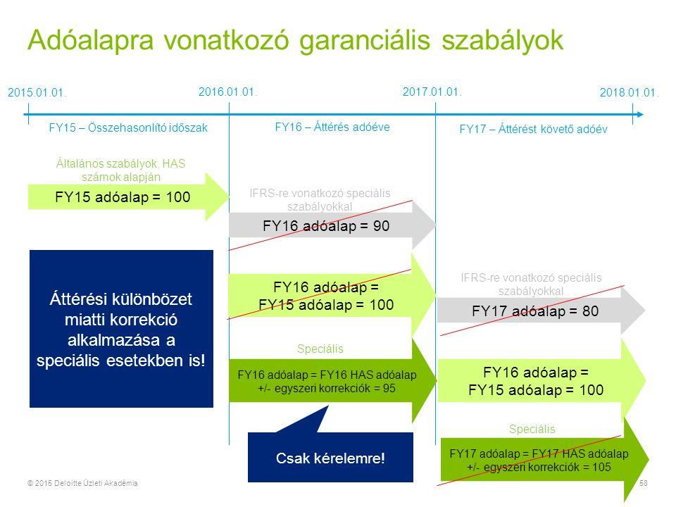 Adóalapra vonatkozó garanciális szabályok © 2015 Deloitte Üzleti Akadémia58 2016.01.01.
