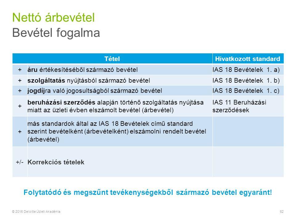 62© 2015 Deloitte Üzleti Akadémia Nettó árbevétel Bevétel fogalma TételHivatkozott standard +áru értékesítéséből származó bevételIAS 18 Bevételek 1.