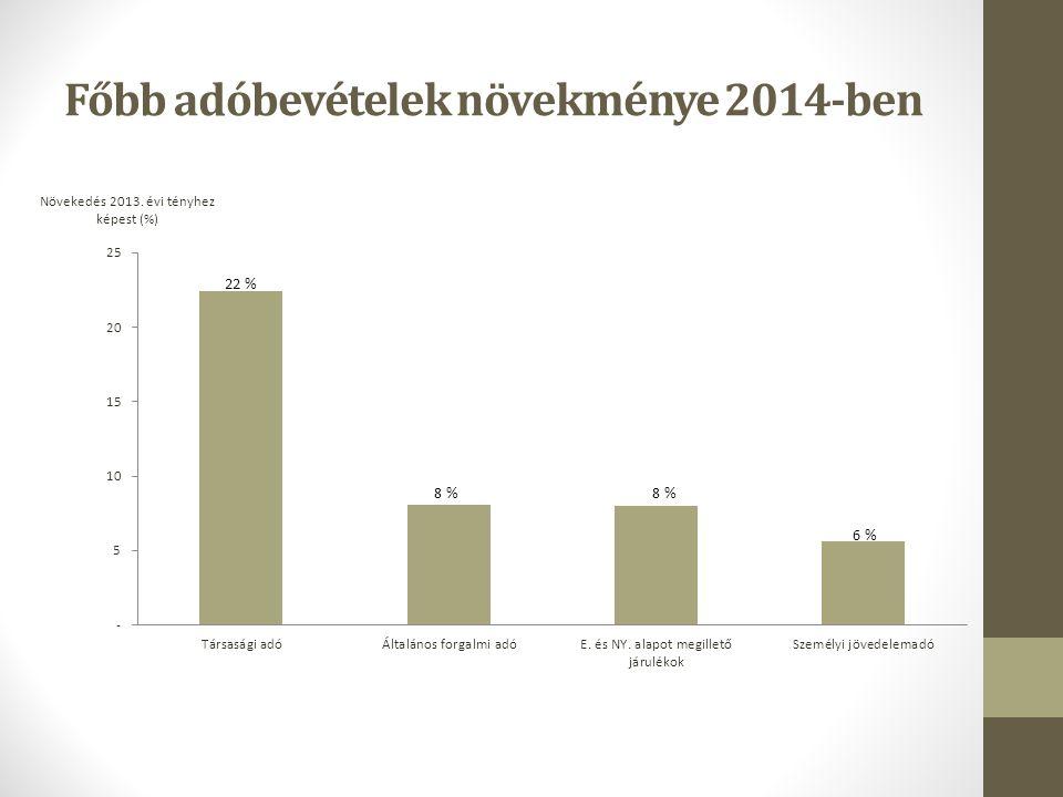 Főbb adóbevételek növekménye 2014-ben