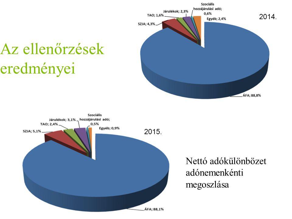 2014. 2015. Nettó adókülönbözet adónemenkénti megoszlása