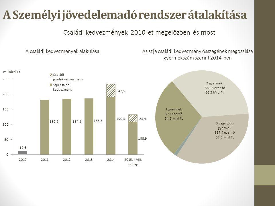 A Személyi jövedelemadó rendszer átalakítása Családi kedvezmények 2010-et megelőzően és most A családi kedvezmények alakulása Az szja családi kedvezmény összegének megoszlása gyermekszám szerint 2014-ben