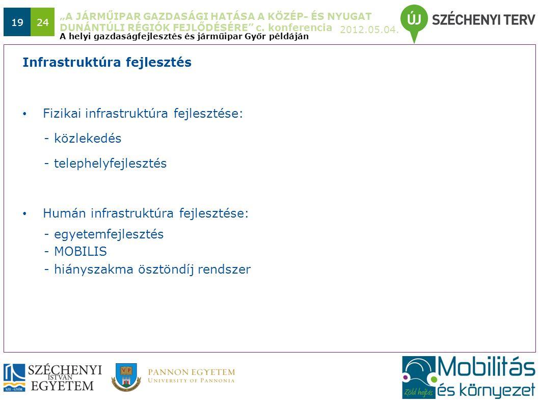 """""""A JÁRMŰIPAR GAZDASÁGI HATÁSA A KÖZÉP- ÉS NYUGAT DUNÁNTÚLI RÉGIÓK FEJLŐDÉSÉRE"""" c. konferencia 2012.05.04. 1924 Fizikai infrastruktúra fejlesztése: - k"""