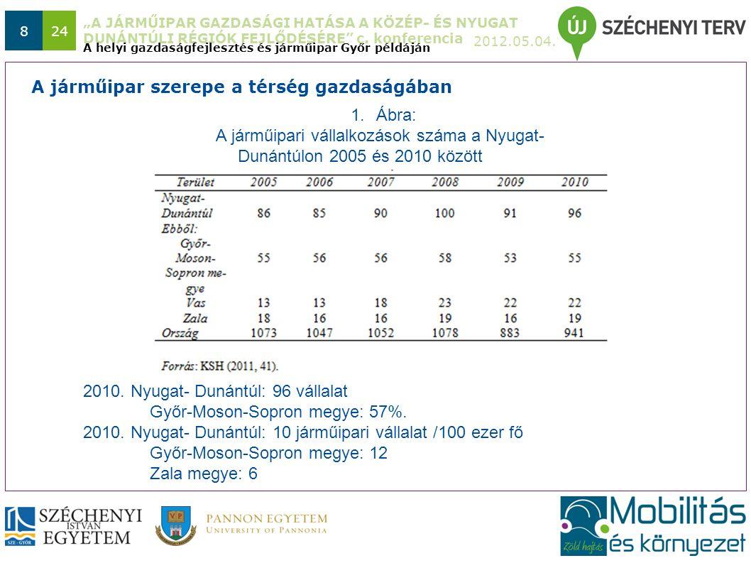 """""""A JÁRMŰIPAR GAZDASÁGI HATÁSA A KÖZÉP- ÉS NYUGAT DUNÁNTÚLI RÉGIÓK FEJLŐDÉSÉRE"""" c. konferencia 2012.05.04. 824 A helyi gazdaságfejlesztés és járműipar"""