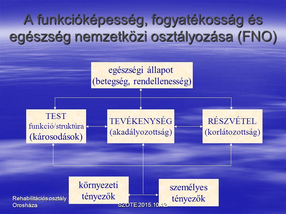 A funkcióképesség, fogyatékosság és egészség nemzetközi osztályozása (FNO) TEST funkció/struktúra (károsodások) TEVÉKENYSÉG (akadályozottság) RÉSZVÉTEL (korlátozottság) környezeti tényezők személyes tényezők egészségi állapot (betegség, rendellenesség) SZOTE 2015.10.12.