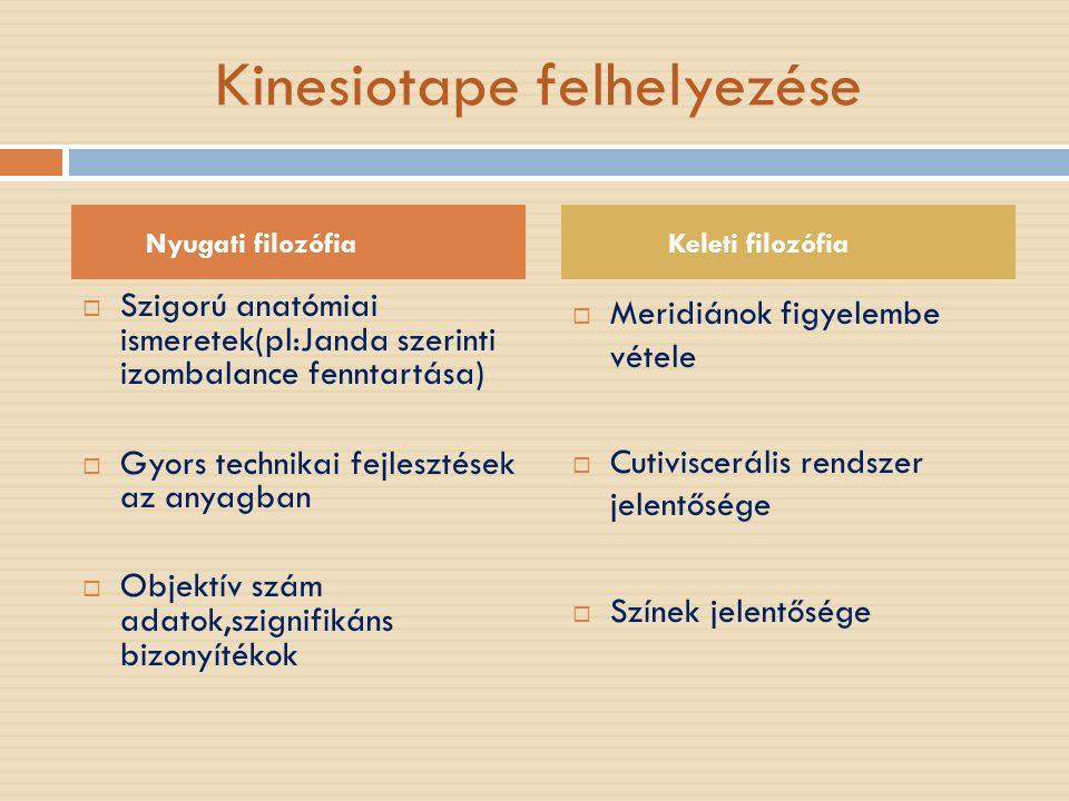 Kinesiotape felhelyezése  Szigorú anatómiai ismeretek(pl:Janda szerinti izombalance fenntartása)  Gyors technikai fejlesztések az anyagban  Objektív szám adatok,szignifikáns bizonyítékok  Meridiánok figyelembe vétele  Cutiviscerális rendszer jelentősége  Színek jelentősége Nyugati filozófia Keleti filozófia