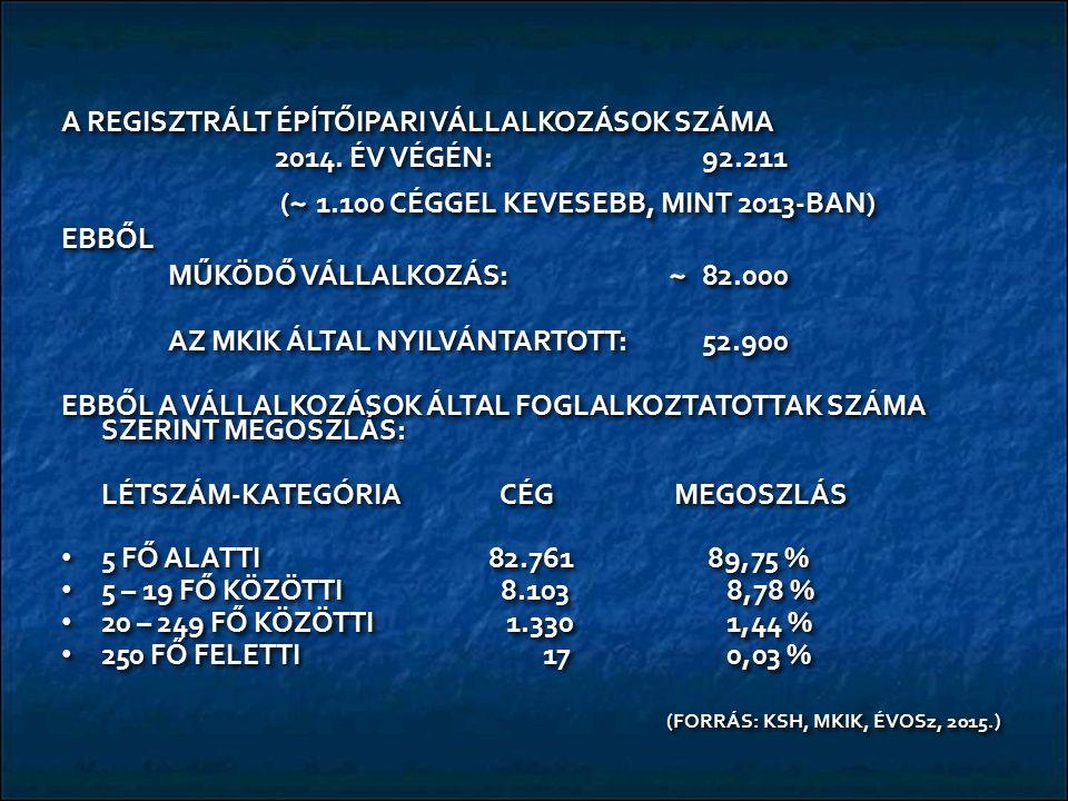 A REGISZTRÁLT ÉPĺTŐIPARI VÁLLALKOZÁSOK SZÁMA 2014.