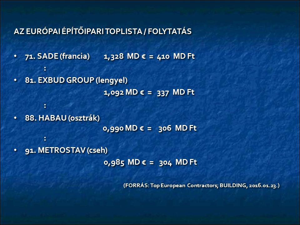 AZ EURÓPAI ÉPĺTŐIPARI TOPLISTA / FOLYTATÁS 71. SADE (francia)1,328 MD € = 410 MD Ft 71. SADE (francia)1,328 MD € = 410 MD Ft: 81. EXBUD GROUP (lengyel