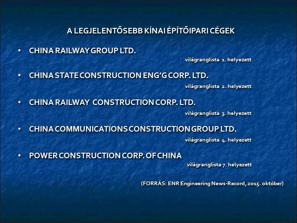 A LEGJELENTŐSEBB KÍNAI ÉPÍTŐIPARI CÉGEK CHINA RAILWAY GROUP LTD. világranglista 1. helyezett CHINA RAILWAY GROUP LTD. világranglista 1. helyezett CHIN