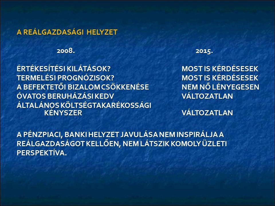 A REÁLGAZDASÁGI HELYZET 2008. 2015. 2008. 2015.