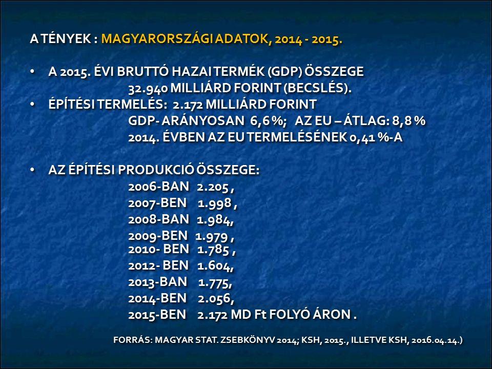 A TÉNYEK : MAGYARORSZÁGI ADATOK, 2014 - 2015. A 2015. ÉVI BRUTTÓ HAZAI TERMÉK (GDP) ÖSSZEGE A 2015. ÉVI BRUTTÓ HAZAI TERMÉK (GDP) ÖSSZEGE 32.940 MILLI