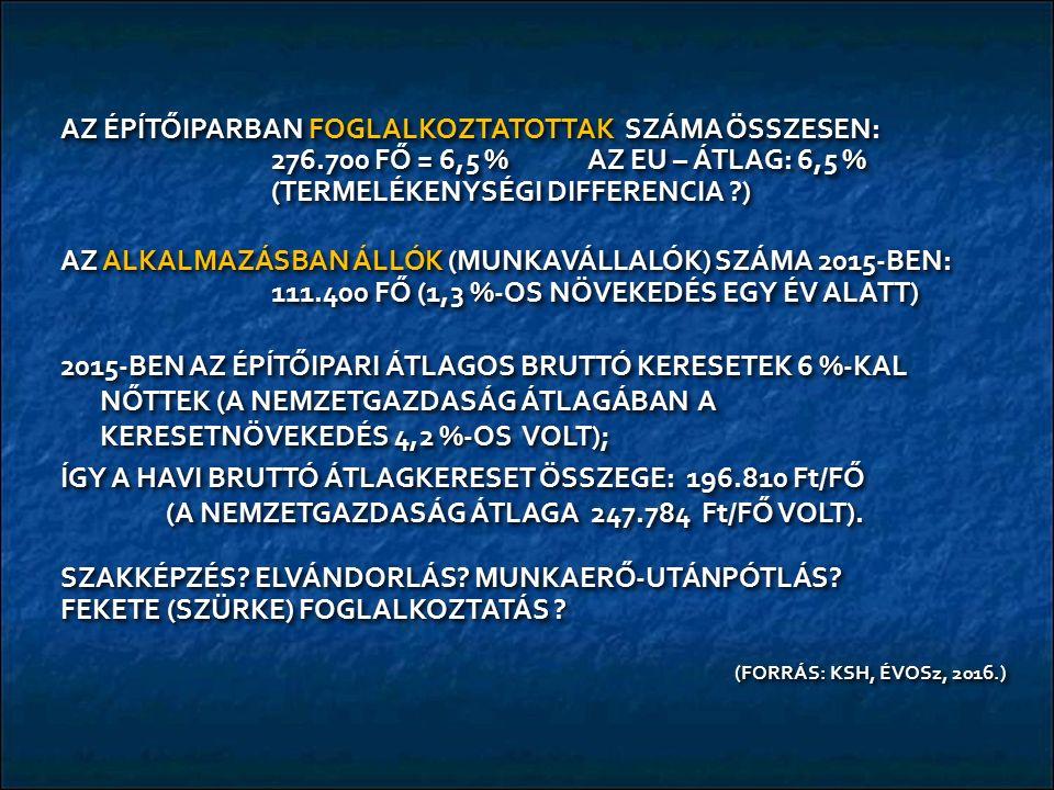 AZ ÉPÍTŐIPARBAN FOGLALKOZTATOTTAK SZÁMA ÖSSZESEN: 276.700 FŐ = 6,5 % AZ EU – ÁTLAG: 6,5 % (TERMELÉKENYSÉGI DIFFERENCIA ) AZ ALKALMAZÁSBAN ÁLLÓK (MUNKAVÁLLALÓK) SZÁMA 2015-BEN: 111.400 FŐ (1,3 %-OS NÖVEKEDÉS EGY ÉV ALATT) 2015-BEN AZ ÉPÍTŐIPARI ÁTLAGOS BRUTTÓ KERESETEK 6 %-KAL NŐTTEK (A NEMZETGAZDASÁG ÁTLAGÁBAN A KERESETNÖVEKEDÉS 4,2 %-OS VOLT); ÍGY A HAVI BRUTTÓ ÁTLAGKERESET ÖSSZEGE: 196.810 Ft/FŐ (A NEMZETGAZDASÁG ÁTLAGA 247.784 Ft/FŐ VOLT).