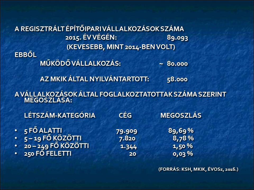 A REGISZTRÁLT ÉPĺTŐIPARI VÁLLALKOZÁSOK SZÁMA 2015. ÉV VÉGÉN: 89.093 (KEVESEBB, MINT 2014-BEN VOLT) (KEVESEBB, MINT 2014-BEN VOLT)EBBŐL MŰKÖDŐ VÁLLALKO