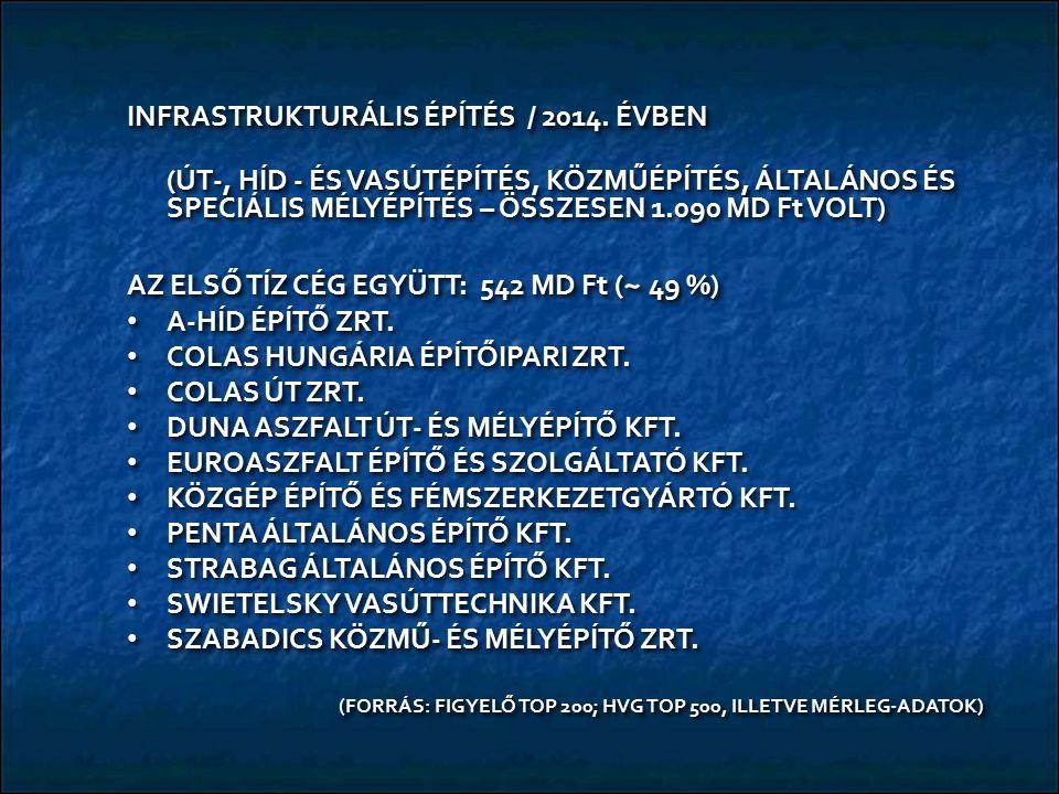 INFRASTRUKTURÁLIS ÉPÍTÉS / 2014. ÉVBEN (ÚT-, HÍD - ÉS VASÚTÉPÍTÉS, KÖZMŰÉPÍTÉS, ÁLTALÁNOS ÉS SPECIÁLIS MÉLYÉPÍTÉS – ÖSSZESEN 1.090 MD Ft VOLT) AZ ELSŐ