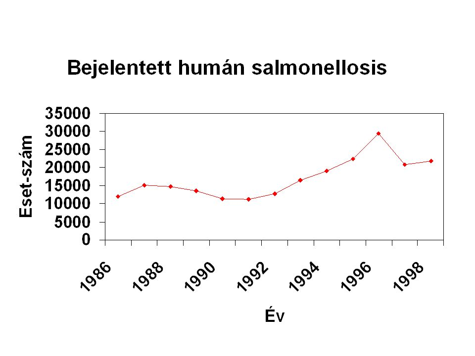 Salmonellák ételfertőzés kórfejlődése: felvétel az élelmiszerekből elszaporodása a béltraktusban szétesés  endotoxin felszabadulás  helyi, általános tünetek nyirok- és véráram útján  szervekbe  góctünetek 6-48 órás lappangási idő 2-3 napos betegség hányás, hasmenés, láz (tüdőgyulladás, mellhártyagyulladás, agyvelő-, csontvelőgyulladás) disznósajt, füstölt kolbász, hidegkonyhai-, majonézes készítmények Salmonella elleni védekezés: vágóhídi technológia (szállítás)  ellenálló képesség növelése pihentető istállók – állatcsoportok elkülönítése 55-58 °C-os melegvizes zuhanyozás a baromfifeldolgozás során felvilágosítás